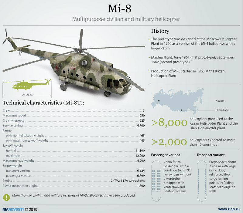 Elicottero Mi 8 : Mil mi helicopters